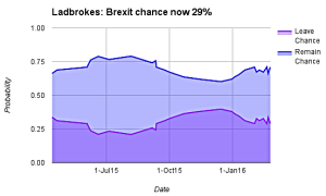 Ladbrokes odds on EU Re- March 2016