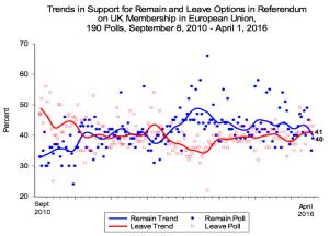 Matthew Goodwin EU Ref Polls Chart April 2016