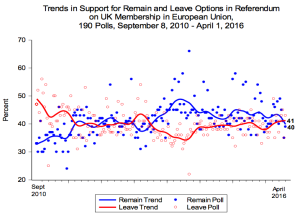 Matthew Goodwin EU Ref Polls Chart April 2016
